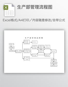 生产部管理流程图