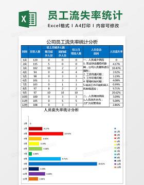公司员工流失率统计分析Excel模板