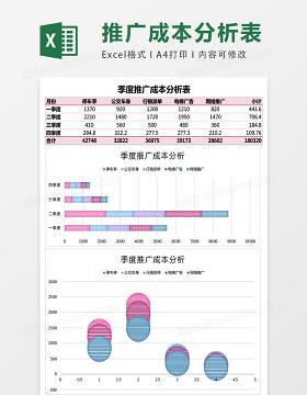 季度推广成本分析表Excel模板表格