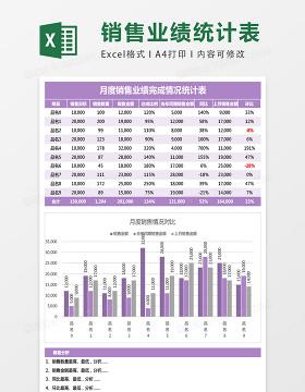 月度销售业绩完成情况统计表excel表格模板