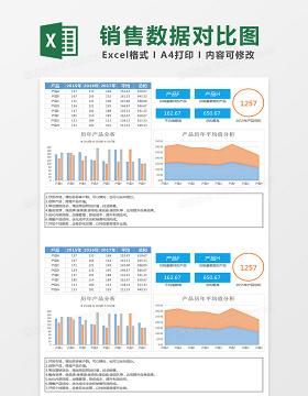 历年产品销售数据对比图表excel模板