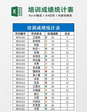 培训成绩统计表Excel表格