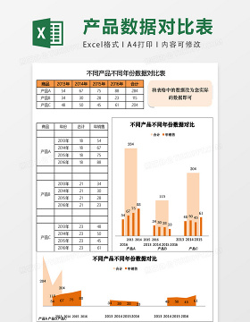 不同产品不同年份数据对比表excel表格模板