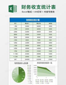 年度财务收支利润统计excel表格模板
