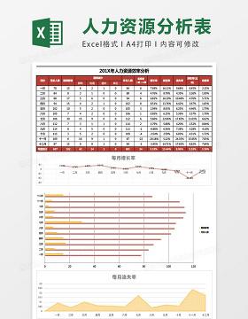 年度人力资源分析Excel表格模板