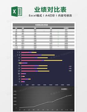 月度年度销售业绩对比excel表格模板