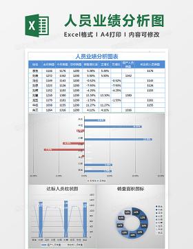 简约人员业绩分析图表excel模板
