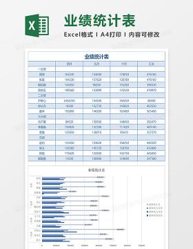 业绩统计表Excle模板