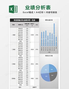 年度销售分队业绩分析一览表Excel表格