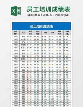 培训成绩名单图解Excel表格