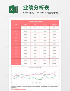 年度销售业绩分析折线图Excel模板