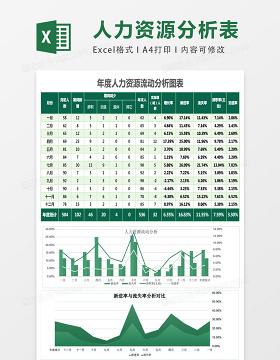 蓝色年度人力资源流动分析表excel表格模板