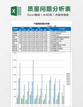 产品质量问题分析表Excel模板