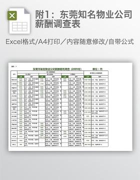 附1:东莞知名物业公司薪酬调查表