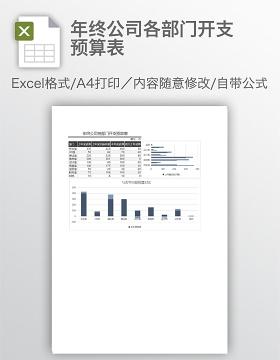 年终公司各部门开支预算表
